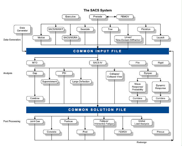 sacs海洋平台结构分析软件